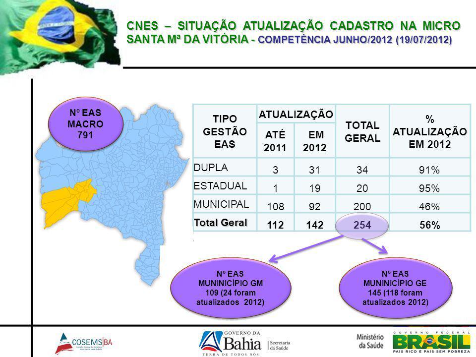 CNES – SITUAÇÃO ATUALIZAÇÃO CADASTRO NA MICRO SANTA Mª DA VITÓRIA - COMPETÊNCIA JUNHO/2012 (19/07/2012) TIPO GESTÃO EAS ATUALIZAÇÃO TOTAL GERAL % ATUA