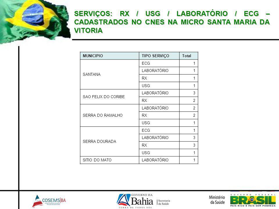 SERVIÇOS: RX / USG / LABORATÓRIO / ECG – CADASTRADOS NO CNES NA MICRO SANTA MARIA DA VITORIA MUNICIPIO TIPO SERVIÇOTotal SANTANA ECG1 LABORATÓRIO1 RX1