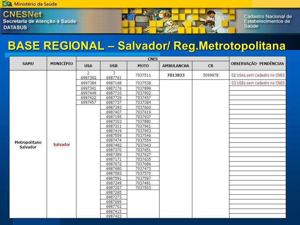 BASE REGIONAL – Salvador/ Reg.Metrotopolitana SAMUMUNICÍPIO CNES OBSERVAÇÃO- PENDÊNCIAS USAUSBMOTOAMBULANCHACR Metropolitano Salvador Salvador 2 6997392 3 6987761 703751170138335099978 02 USAs sem cadastro no CNES 699738469871687037538 03 USBs sem cadastro no CNES 699734169871767037899 699744969877107037902 699742269877297037457 699745769877377037384 69873937037600 69874077037619 69871957037937 69873037037880 69873117037961 69874197037953 69875597037546 69874747037554 69874827037643 69873707037651 69873897037627 69871717037635 69876727037686 69876807037473 69875837037570 69875917037597 69872497037481 69872577037503 6987265 6987273 6987699 6987702 6987415 6987423