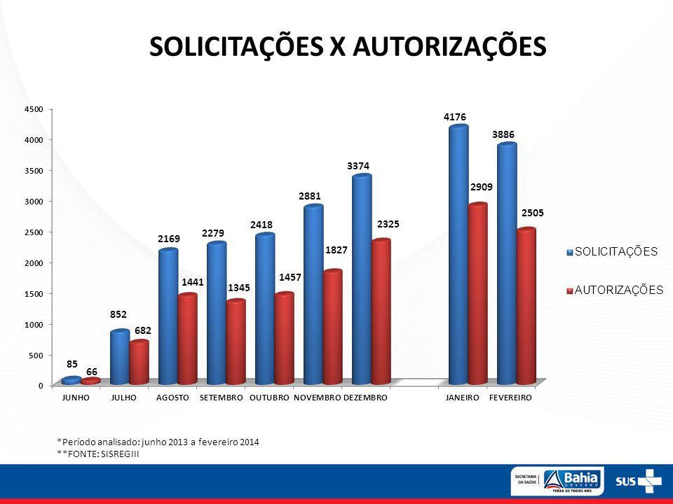 SOLICITAÇÕES X AUTORIZAÇÕES *Período analisado: junho 2013 a fevereiro 2014 **FONTE: SISREGIII