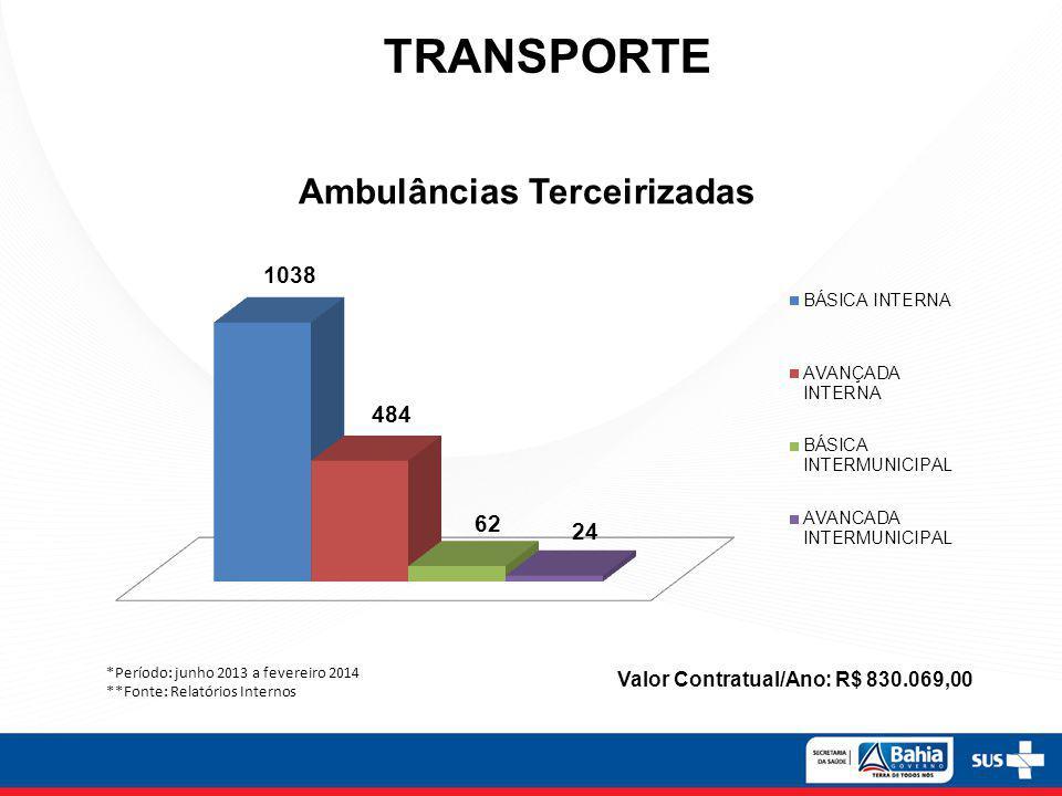 TRANSPORTE Ambulâncias Terceirizadas *Período: junho 2013 a fevereiro 2014 **Fonte: Relatórios Internos Valor Contratual/Ano: R$ 830.069,00