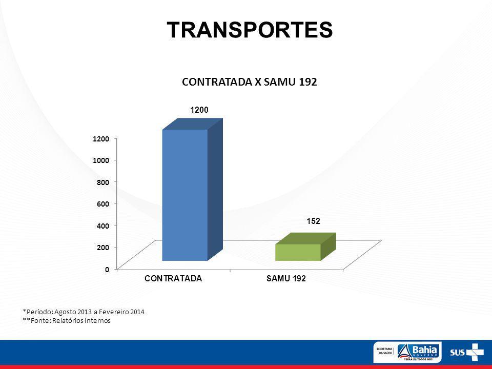 TRANSPORTES *Período: Agosto 2013 a Fevereiro 2014 **Fonte: Relatórios Internos