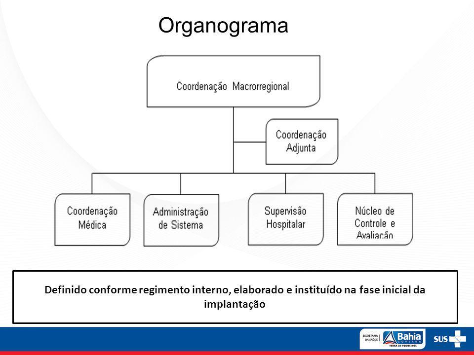 Organograma Definido conforme regimento interno, elaborado e instituído na fase inicial da implantação