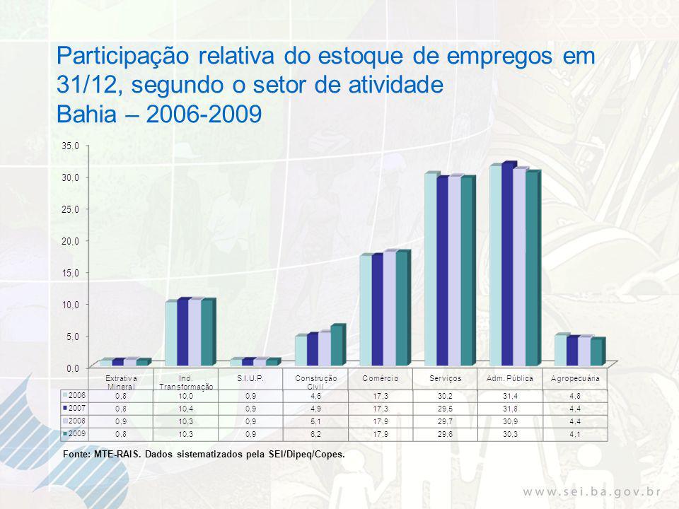 Participação relativa do estoque de empregos em 31/12, segundo o setor de atividade Bahia – 2006-2009 Fonte: MTE-RAIS.