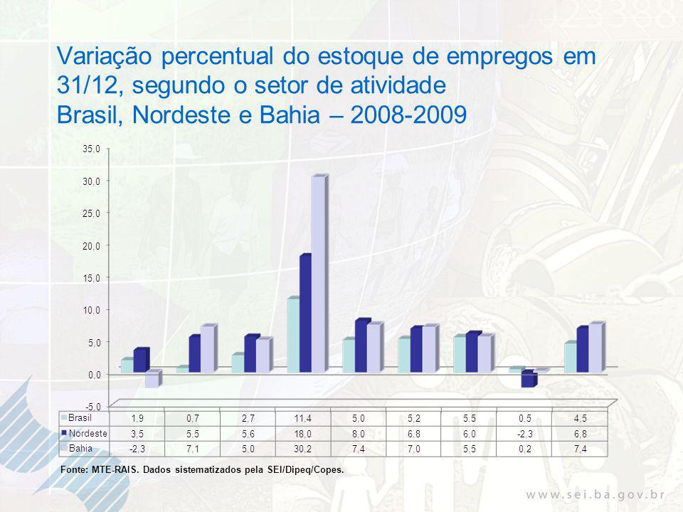 Variação percentual do estoque de empregos em 31/12, segundo o setor de atividade Brasil, Nordeste e Bahia – 2008-2009 Fonte: MTE-RAIS.
