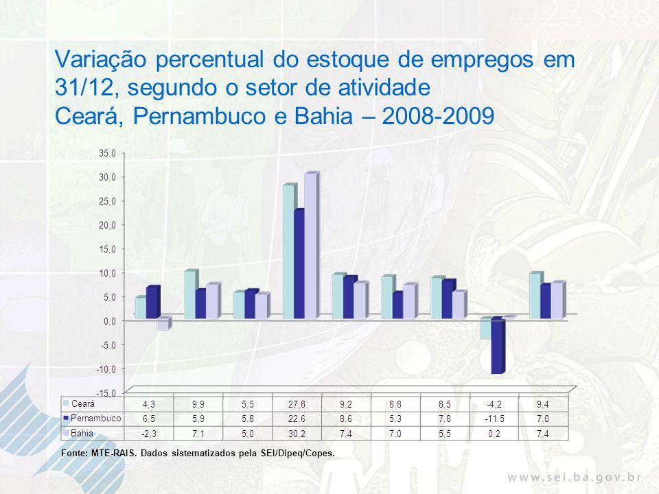 Variação percentual do estoque de empregos em 31/12, segundo o setor de atividade Ceará, Pernambuco e Bahia – 2008-2009 Fonte: MTE-RAIS.