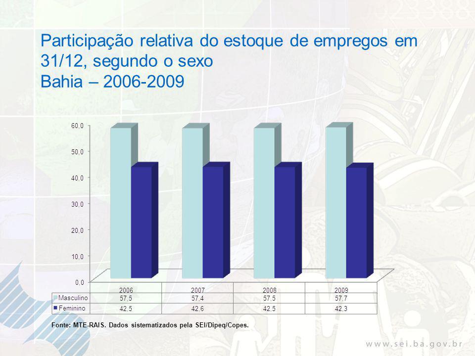 Participação relativa do estoque de empregos em 31/12, segundo o sexo Bahia – 2006-2009 Fonte: MTE-RAIS.