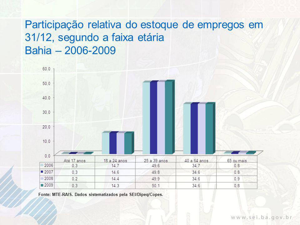 Participação relativa do estoque de empregos em 31/12, segundo a faixa etária Bahia – 2006-2009 Fonte: MTE-RAIS.