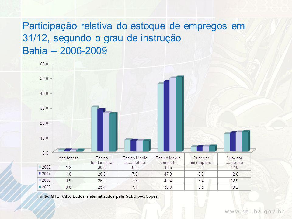 Participação relativa do estoque de empregos em 31/12, segundo o grau de instrução Bahia – 2006-2009 Fonte: MTE-RAIS.