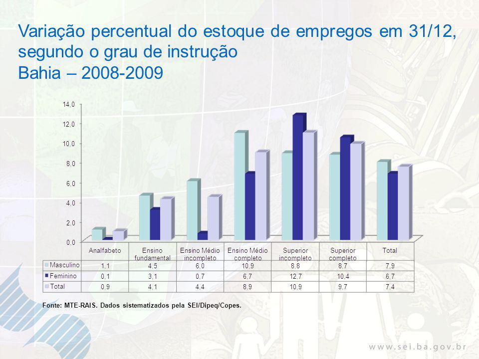 Variação percentual do estoque de empregos em 31/12, segundo o grau de instrução Bahia – 2008-2009 Fonte: MTE-RAIS.