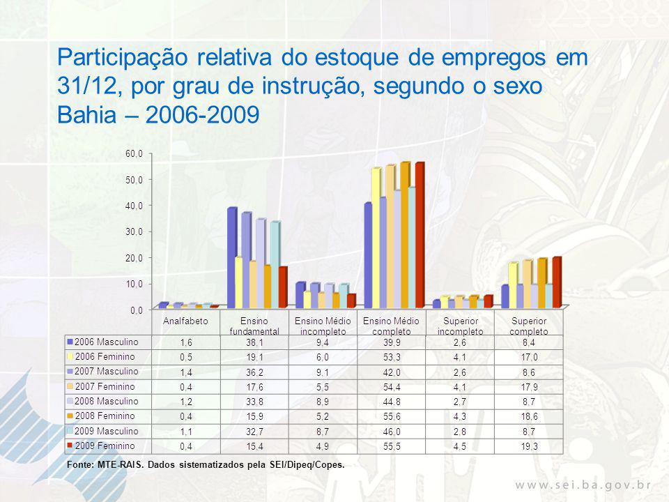 Participação relativa do estoque de empregos em 31/12, por grau de instrução, segundo o sexo Bahia – 2006-2009 Fonte: MTE-RAIS.