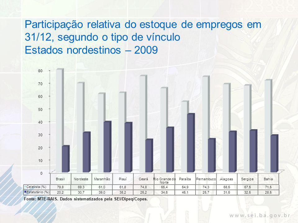 Participação relativa do estoque de empregos em 31/12, segundo o tipo de vínculo Estados nordestinos – 2009 Fonte: MTE-RAIS.