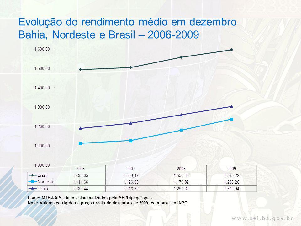 Evolução do rendimento médio em dezembro Bahia, Nordeste e Brasil – 2006-2009 Fonte: MTE-RAIS.