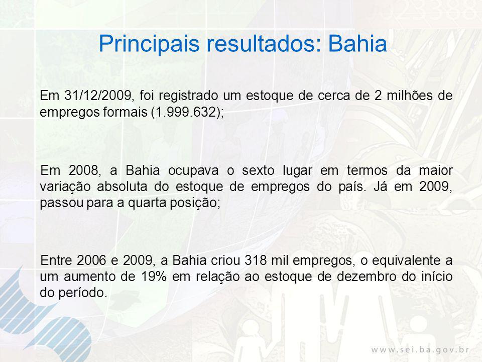 Em 31/12/2009, foi registrado um estoque de cerca de 2 milhões de empregos formais (1.999.632); Em 2008, a Bahia ocupava o sexto lugar em termos da maior variação absoluta do estoque de empregos do país.