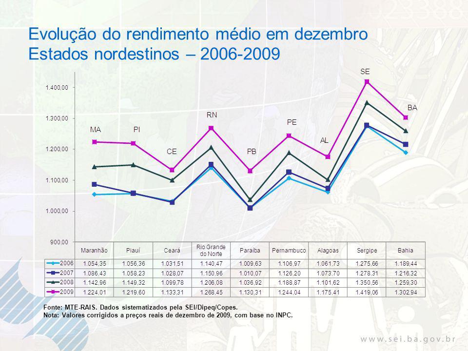 Evolução do rendimento médio em dezembro Estados nordestinos – 2006-2009 Fonte: MTE-RAIS.