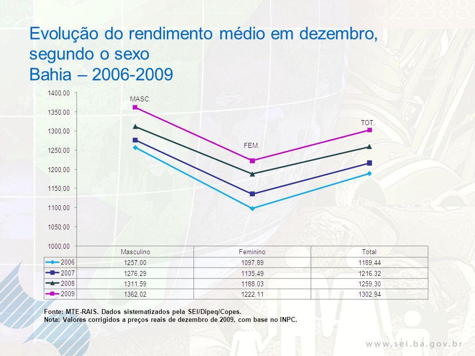 Evolução do rendimento médio em dezembro, segundo o sexo Bahia – 2006-2009 Fonte: MTE-RAIS.
