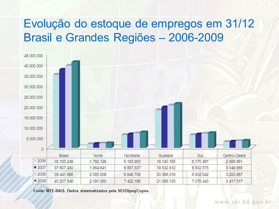 Evolução do estoque de empregos em 31/12 Brasil e Grandes Regiões – 2006-2009 Fonte: MTE-RAIS.