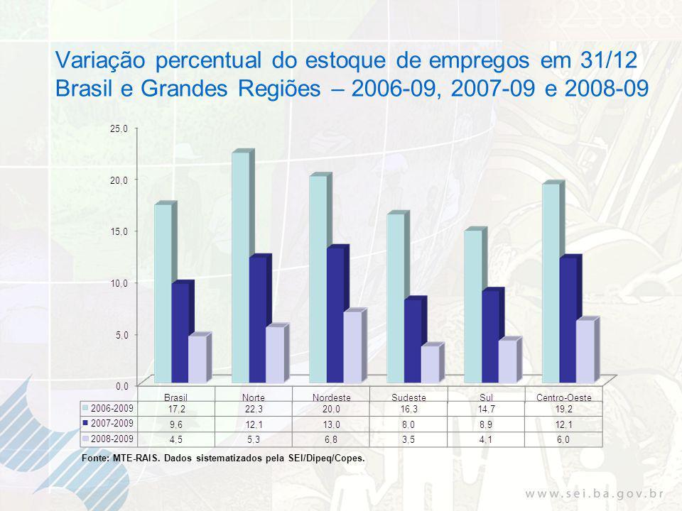 Variação percentual do estoque de empregos em 31/12 Brasil e Grandes Regiões – 2006-09, 2007-09 e 2008-09 Fonte: MTE-RAIS.