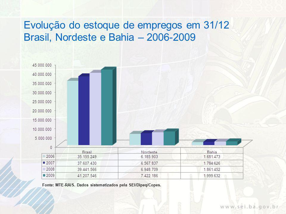 Evolução do estoque de empregos em 31/12 Brasil, Nordeste e Bahia – 2006-2009 Fonte: MTE-RAIS.