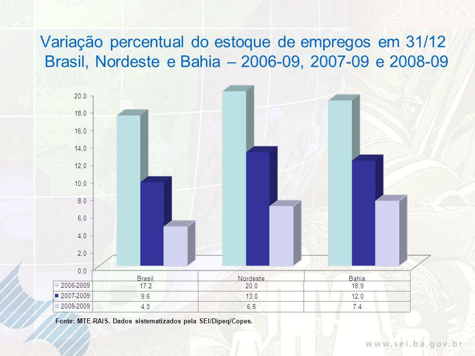 Variação percentual do estoque de empregos em 31/12 Brasil, Nordeste e Bahia – 2006-09, 2007-09 e 2008-09 Fonte: MTE-RAIS.