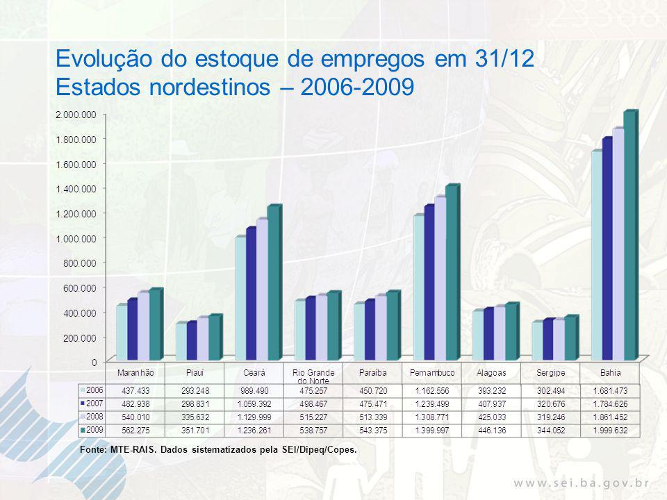 Evolução do estoque de empregos em 31/12 Estados nordestinos – 2006-2009 Fonte: MTE-RAIS.
