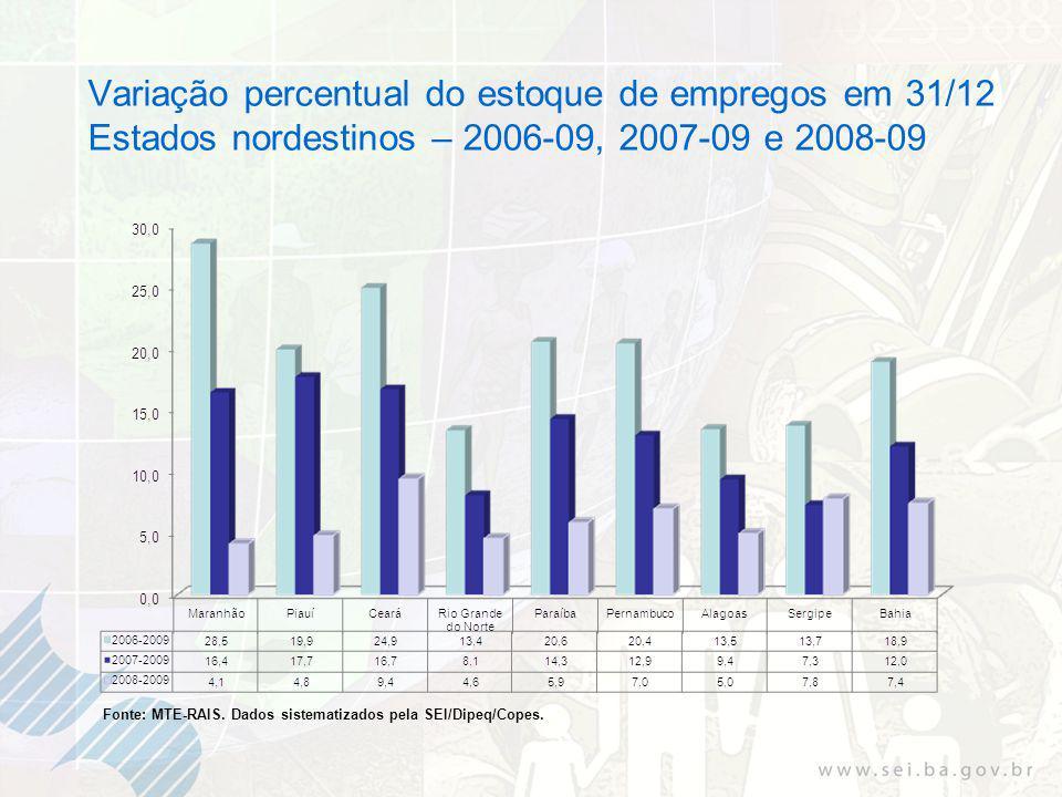 Variação percentual do estoque de empregos em 31/12 Estados nordestinos – 2006-09, 2007-09 e 2008-09 Fonte: MTE-RAIS.