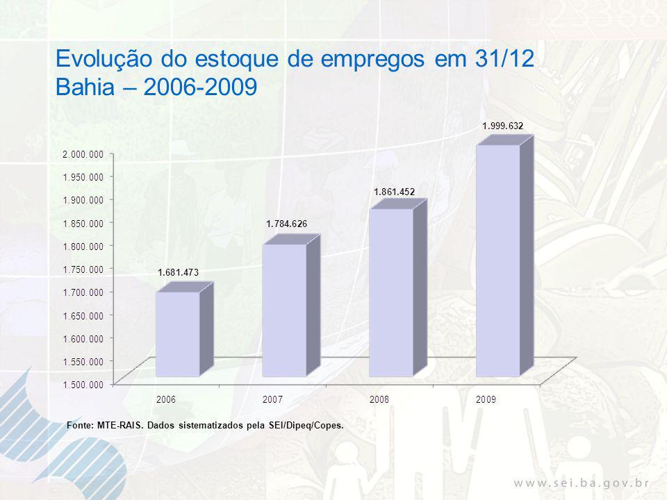 Evolução do estoque de empregos em 31/12 Bahia – 2006-2009 Fonte: MTE-RAIS.