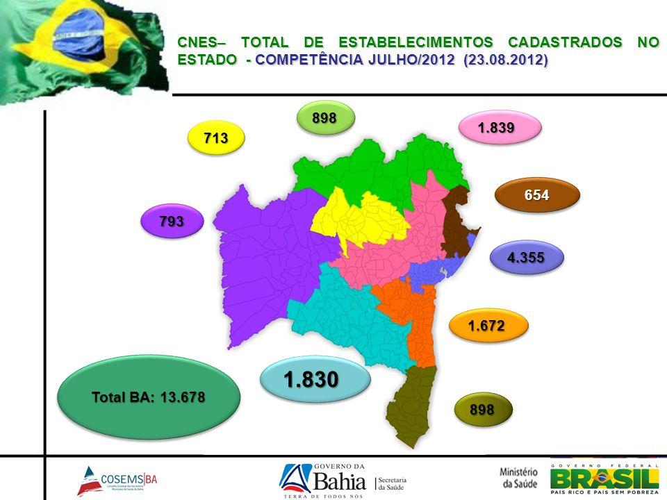 CNES– TOTAL DE ESTABELECIMENTOS CADASTRADOS NO ESTADO - COMPETÊNCIA JULHO/2012 (23.08.2012) 898898 654654 898898 793793 1.8301.830 1.6721.672 4.3554.3
