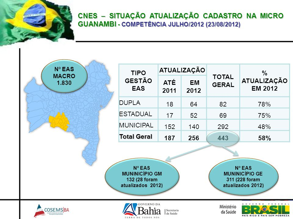 CNES – SITUAÇÃO ATUALIZAÇÃO CADASTRO NA MICRO GUANAMBI - COMPETÊNCIA JULHO/2012 (23/08/2012) TIPO GESTÃO EAS ATUALIZAÇÃO TOTAL GERAL % ATUALIZAÇÃO EM