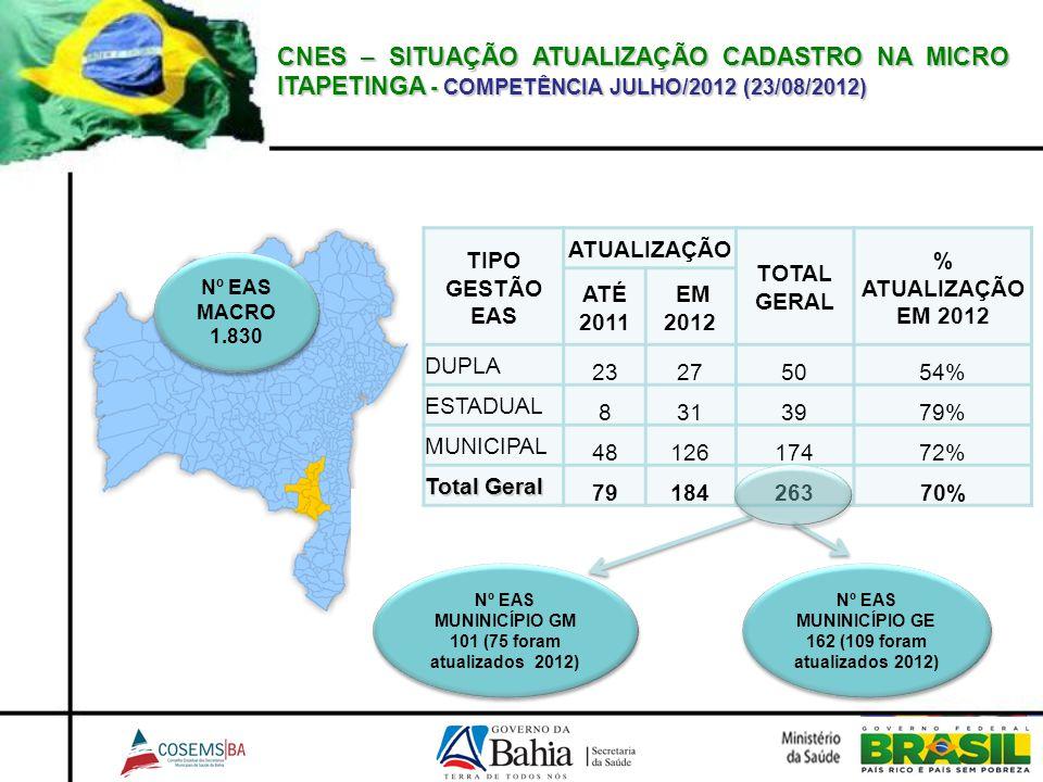 CNES – SITUAÇÃO ATUALIZAÇÃO CADASTRO NA MICRO ITAPETINGA - COMPETÊNCIA JULHO/2012 (23/08/2012) Nº EAS MUNINICÍPIO GE 162 (109 foram atualizados 2012)