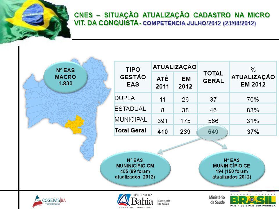 CNES – SITUAÇÃO ATUALIZAÇÃO CADASTRO NA MICRO VIT. DA CONQUISTA - COMPETÊNCIA JULHO/2012 (23/08/2012) TIPO GESTÃO EAS ATUALIZAÇÃO TOTAL GERAL % ATUALI