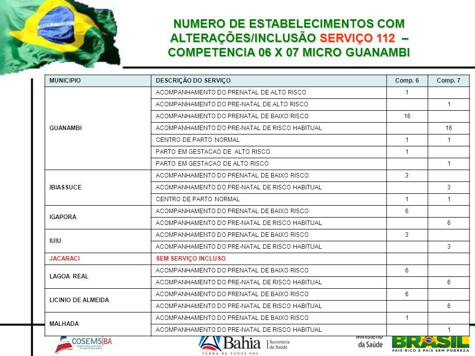 NUMERO DE ESTABELECIMENTOS COM ALTERAÇÕES/INCLUSÃO SERVIÇO 112 – COMPETENCIA 06 X 07MICROGUANAMBI NUMERO DE ESTABELECIMENTOS COM ALTERAÇÕES/INCLUSÃO S