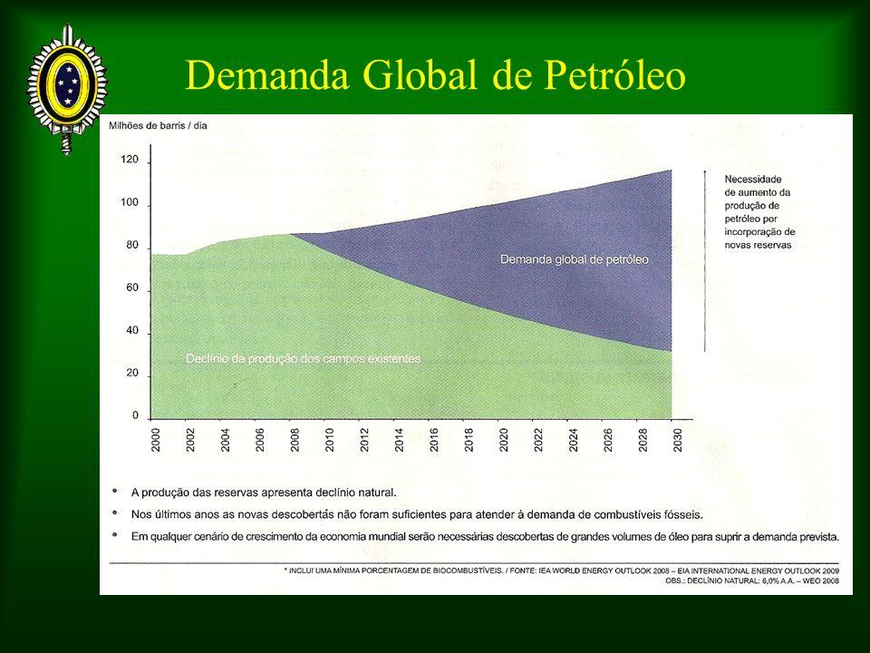 Demanda Global de Petróleo