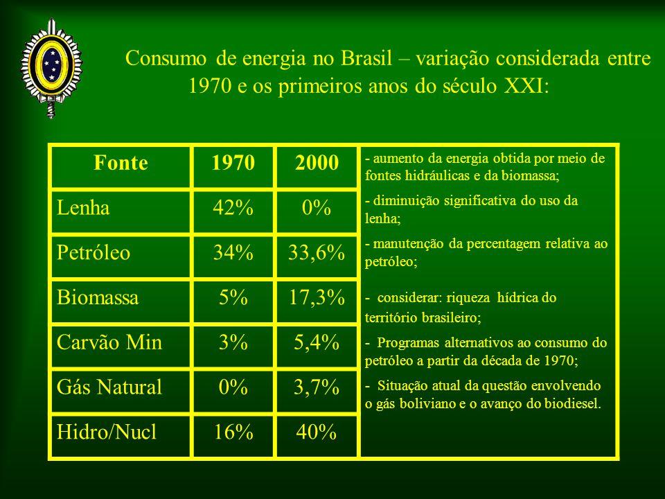 Consumo de energia no Brasil – variação considerada entre 1970 e os primeiros anos do século XXI: Fonte19702000 - aumento da energia obtida por meio de fontes hidráulicas e da biomassa; - diminuição significativa do uso da lenha; - manutenção da percentagem relativa ao petróleo; - considerar: riqueza hídrica do território brasileiro; - Programas alternativos ao consumo do petróleo a partir da década de 1970; - Situação atual da questão envolvendo o gás boliviano e o avanço do biodiesel.
