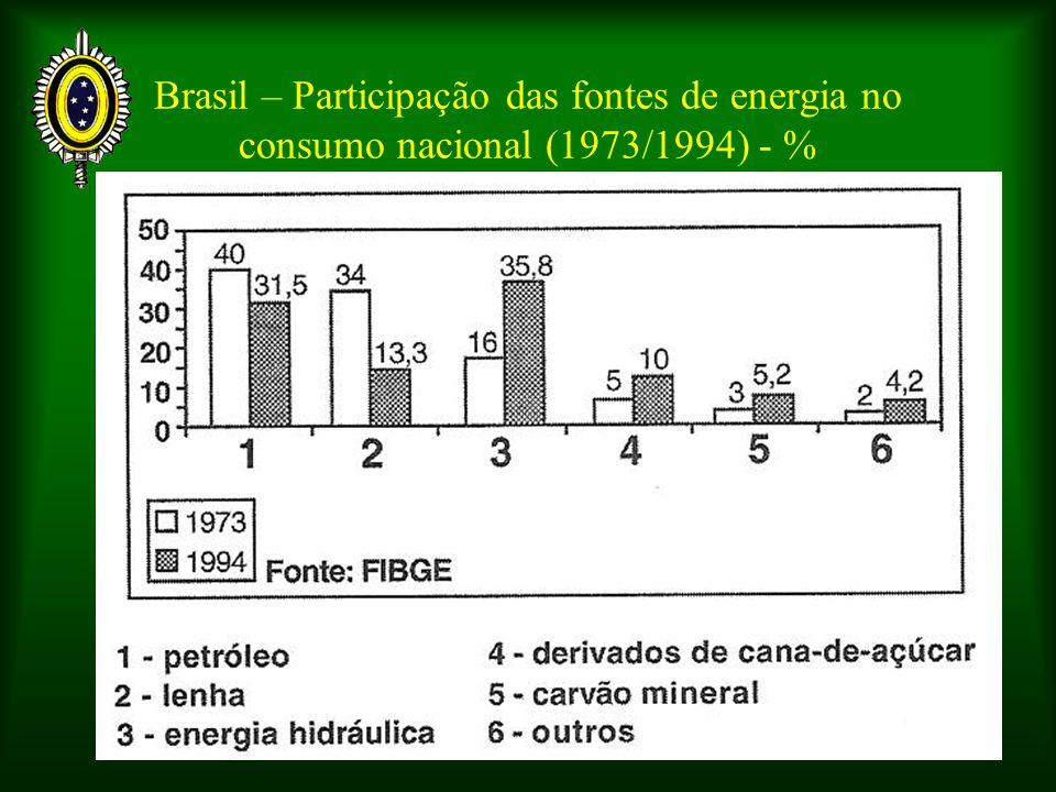 Brasil – Participação das fontes de energia no consumo nacional (1973/1994) - %