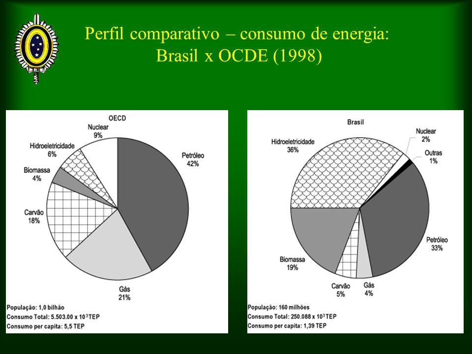 Perfil comparativo – consumo de energia: Brasil x OCDE (1998)