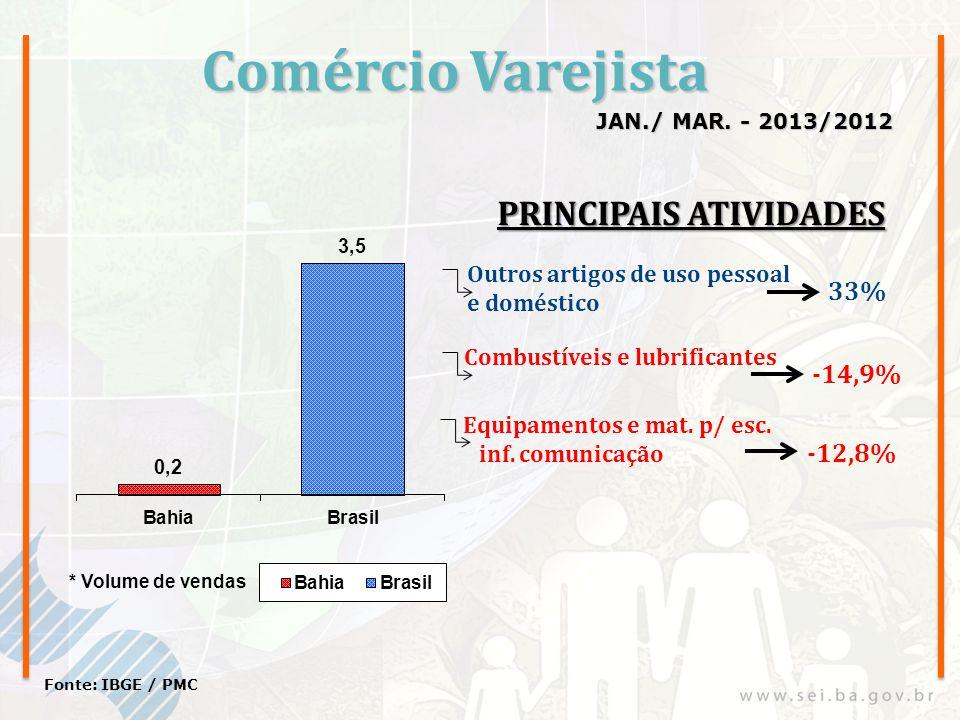 Comércio Varejista JAN./ MAR. - 2013/2012 Fonte: IBGE / PMC Outros artigos de uso pessoal e doméstico Combustíveis e lubrificantes 33% -14,9% Equipame