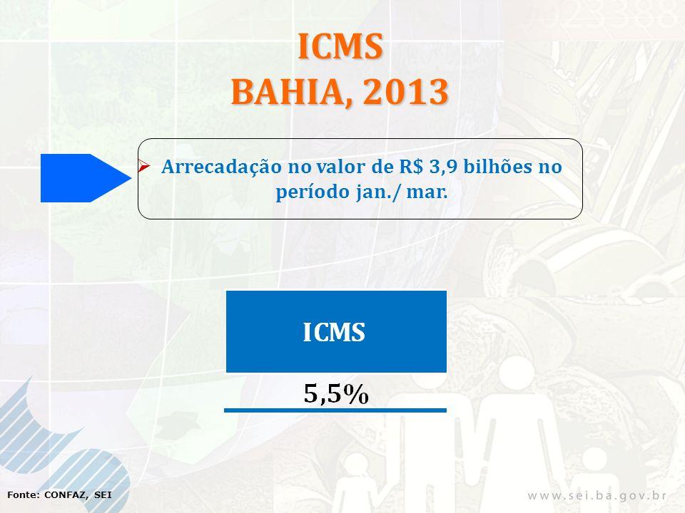ICMS BAHIA, 2013 Arrecadação no valor de R$ 3,9 bilhões no período jan./ mar. Fonte: CONFAZ, SEI
