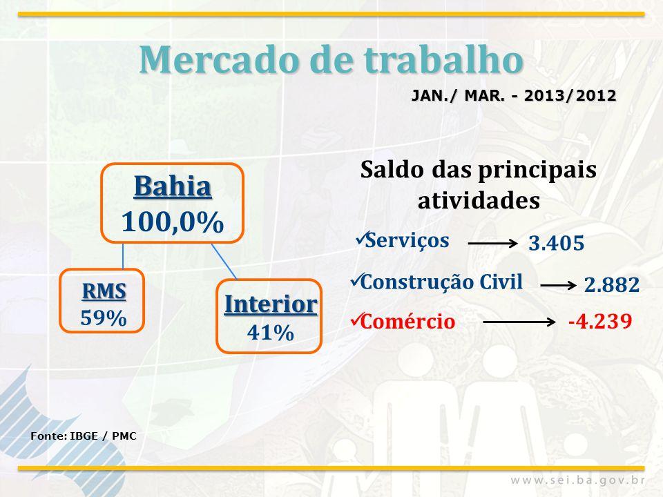 Mercado de trabalho JAN./ MAR. - 2013/2012 Fonte: IBGE / PMC Serviços Construção Civil 3.405 2.882 Comércio-4.239 Saldo das principais atividades Bahi
