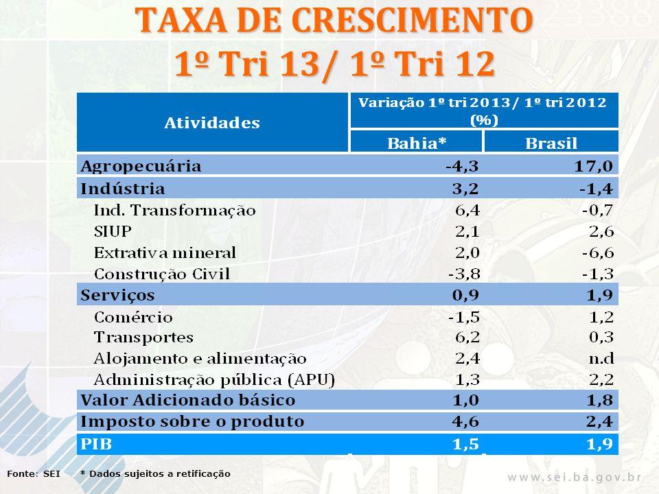 TAXA DE CRESCIMENTO 1º Tri 13/ 1º Tri 12 Fonte: SEI * Dados sujeitos a retificação