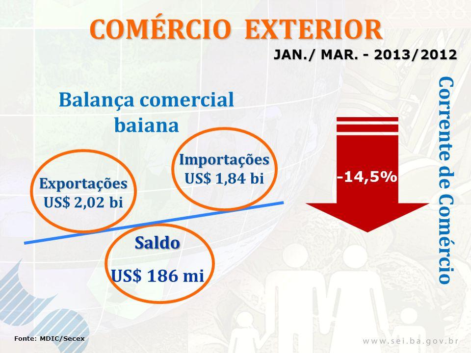 COMÉRCIO EXTERIOR Exportações US$ 2,02 bi Importações US$ 1,84 bi -14,5% Saldo US$ 186 mi Fonte: MDIC/Secex Corrente de Comércio Balança comercial bai