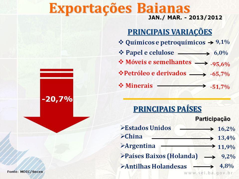 Exportações Baianas -20,7% Fonte: MDIC/Secex JAN./ MAR. - 2013/2012 PRINCIPAIS VARIAÇÕES PRINCIPAIS PAÍSES Participação 16,2% 13,4% Petróleo e derivad