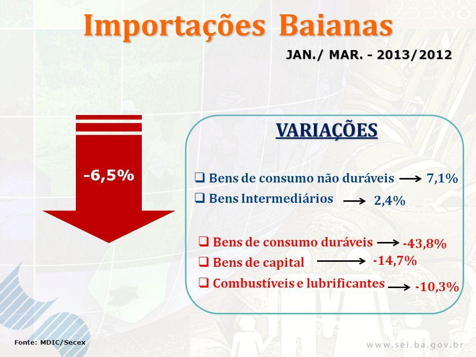 Importações Baianas -6,5% Fonte: MDIC/Secex JAN./ MAR. - 2013/2012 VARIAÇÕES Bens de consumo duráveis -43,8% 7,1% -10,3% Bens de consumo não duráveis
