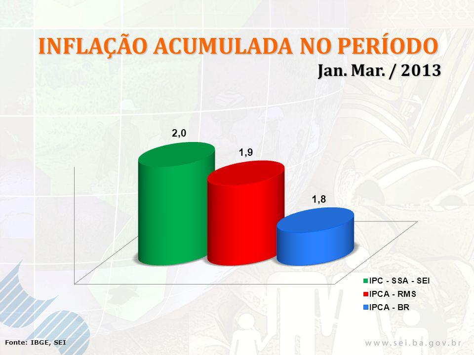 Fonte: IBGE, SEI INFLAÇÃO ACUMULADA NO PERÍODO Jan. Mar. / 2013 Jan. Mar. / 2013