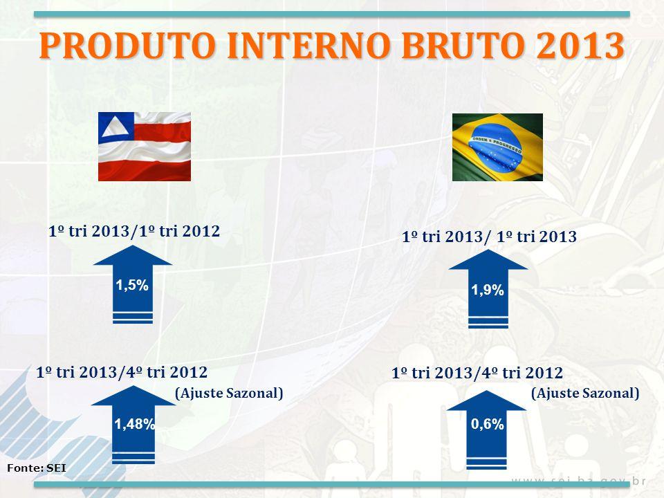 PRODUTO INTERNO BRUTO 2013 1º tri 2013/1º tri 2012 1º tri 2013/4º tri 2012 (Ajuste Sazonal) 1,5% 1,48% 1º tri 2013/4º tri 2012 (Ajuste Sazonal) 1,9% 0