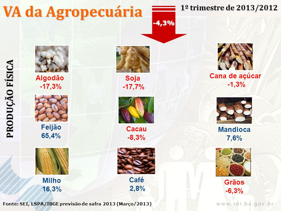 VA da Agropecuária 1º trimestre de 2013/2012 Fonte: SEI, LSPA/IBGE previsão de safra 2013 (Março/2013) -4,3% PRODUÇÃO FÍSICA Algodão -17,3% Soja -17,7% Cana de açúcar -1,3% Milho 16,3% Feijão 65,4% Cacau -8,3% Mandioca 7,6% Café 2,8% Grãos -6,3%