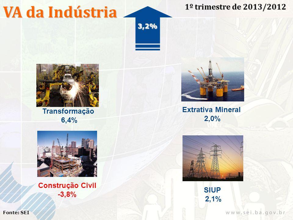 VA da Indústria 1º trimestre de 2013/2012 Fonte: SEI Transformação 6,4% Extrativa Mineral 2,0% Construção Civil -3,8% SIUP 2,1% 3,2%