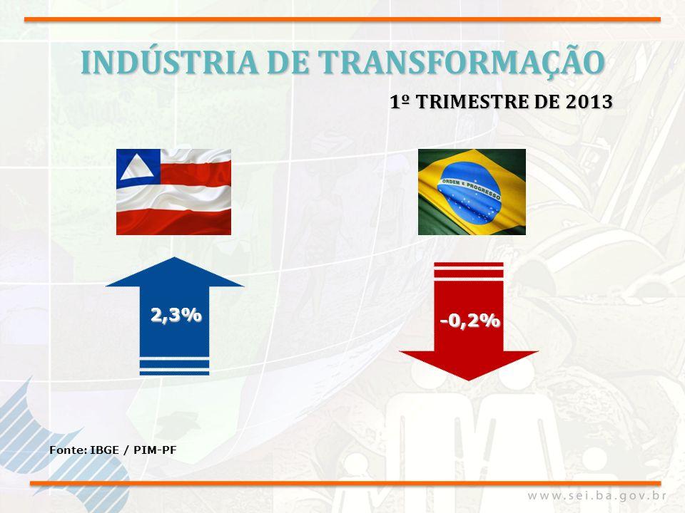 INDÚSTRIA DE TRANSFORMAÇÃO Fonte: IBGE / PIM-PF 2,3% 1º TRIMESTRE DE 2013 -0,2%