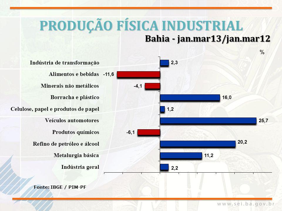 PRODUÇÃO FÍSICA INDUSTRIAL Fonte: IBGE / PIM-PF Bahia - jan.mar13/jan.mar12