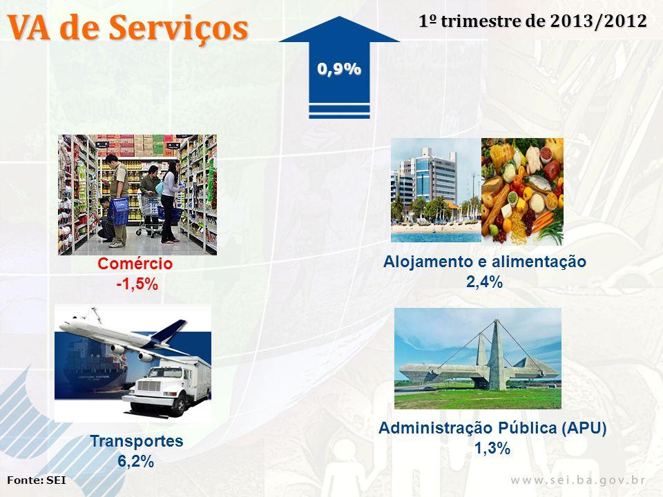 VA de Serviços 1º trimestre de 2013/2012 Fonte: SEI Comércio -1,5% Alojamento e alimentação 2,4% Transportes 6,2% Administração Pública (APU) 1,3% 0,9%